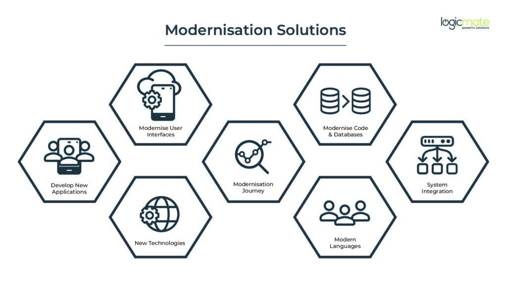 Web & Mobile Application Modernisation